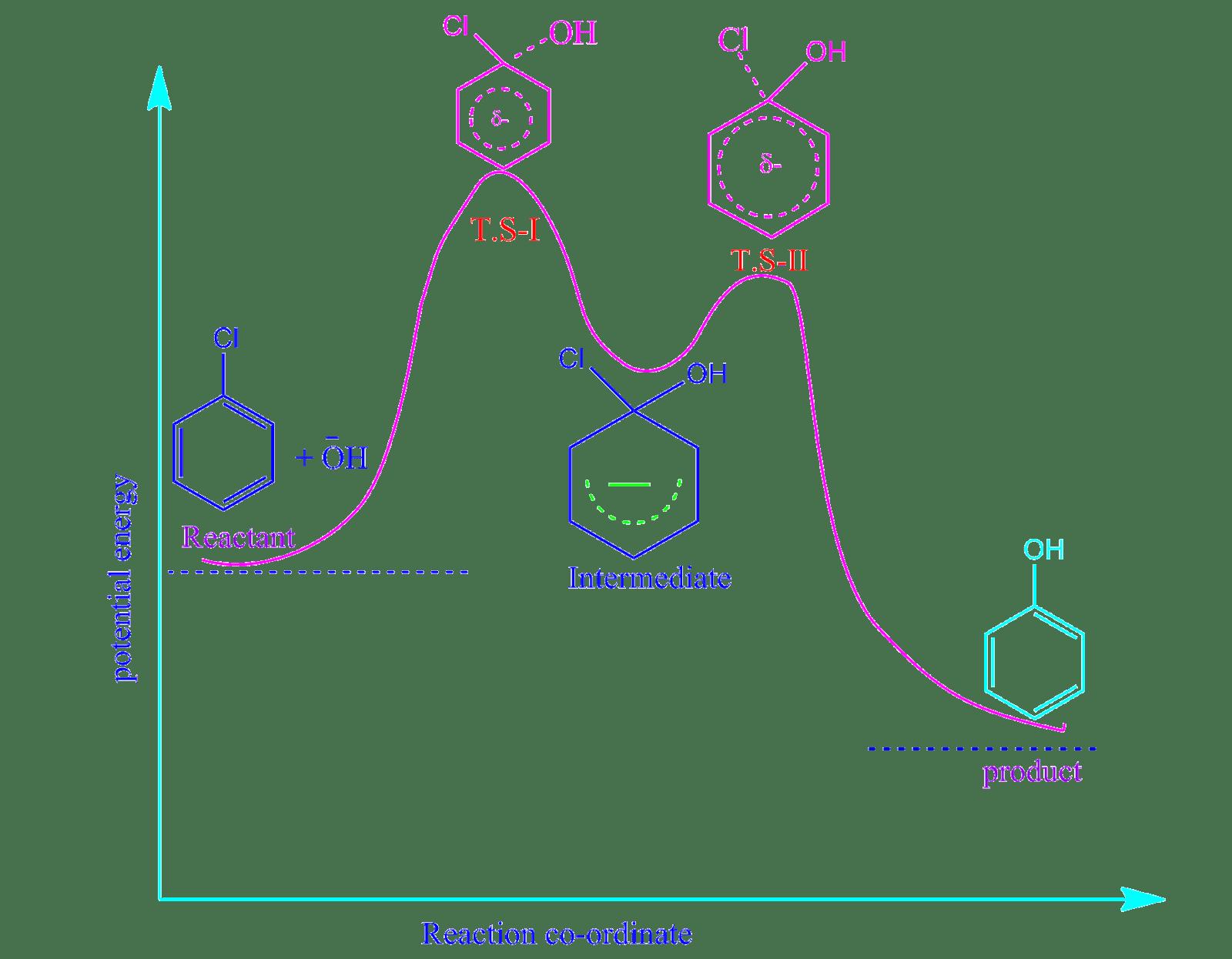 hight resolution of  iii addition elimination reaction mechanism