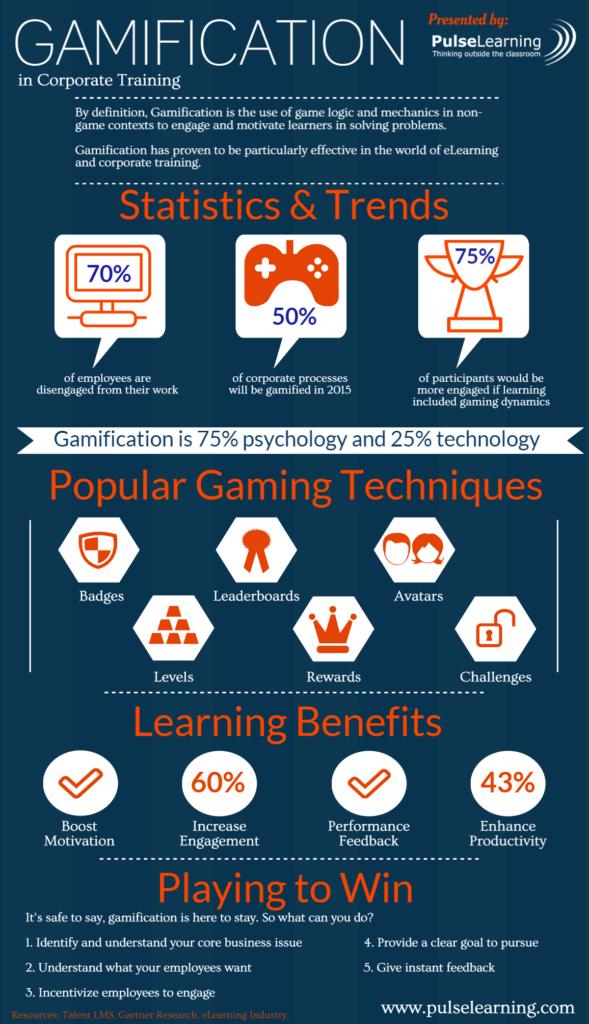 Gamification trong việc Đào tạo nhân viên - Presented by PulseLearning