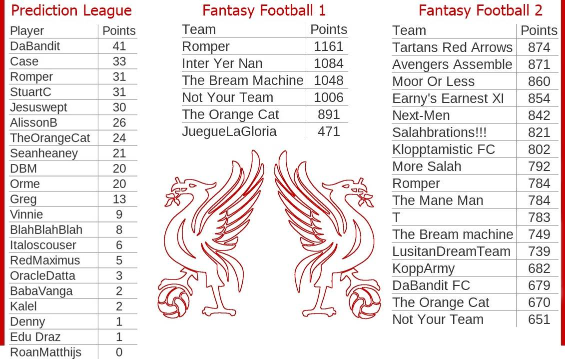 Fantasy-Football-And-Prediction-League-Tables-Game-Week-15