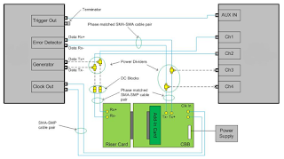 Shown is a representative example of a PCIe 3.0 test setup for design/debug or compliance testing