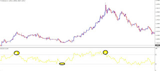 Indikator relative strenght index (RSI)