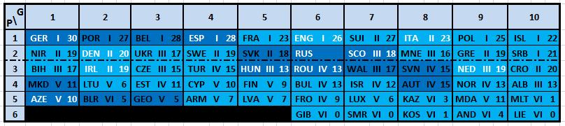Gruppo G Mondiali 2020 Calendario.Calcio E Altri Elementi Uefa Nation League 2019 Ed Euro