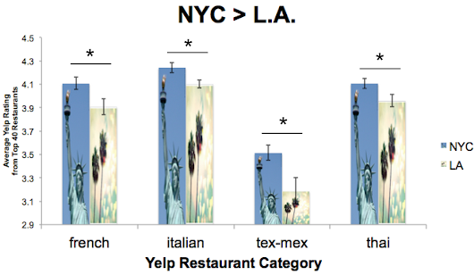 NYC vs Los Angeles: which cuisines reign supreme?