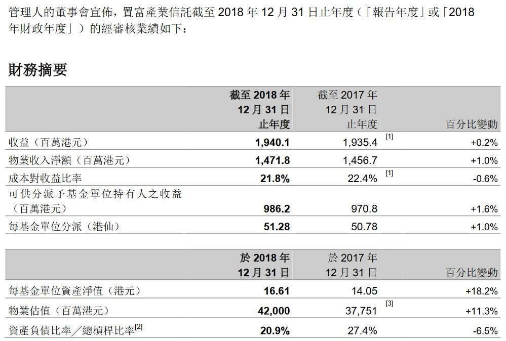 Forest Capital 收息股收藏家: (權重股業績) 778 置富產業信託分派倒退...