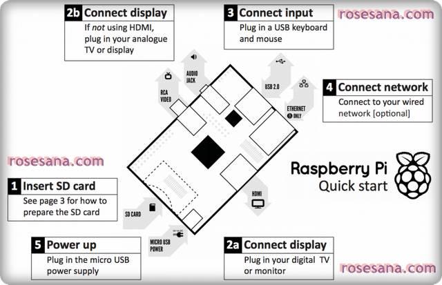 2R Hardware & Electronics: Raspberry Pi Model B 512MB