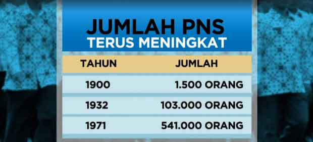 Profesi Primadona Rakyat Indonesia: PNS