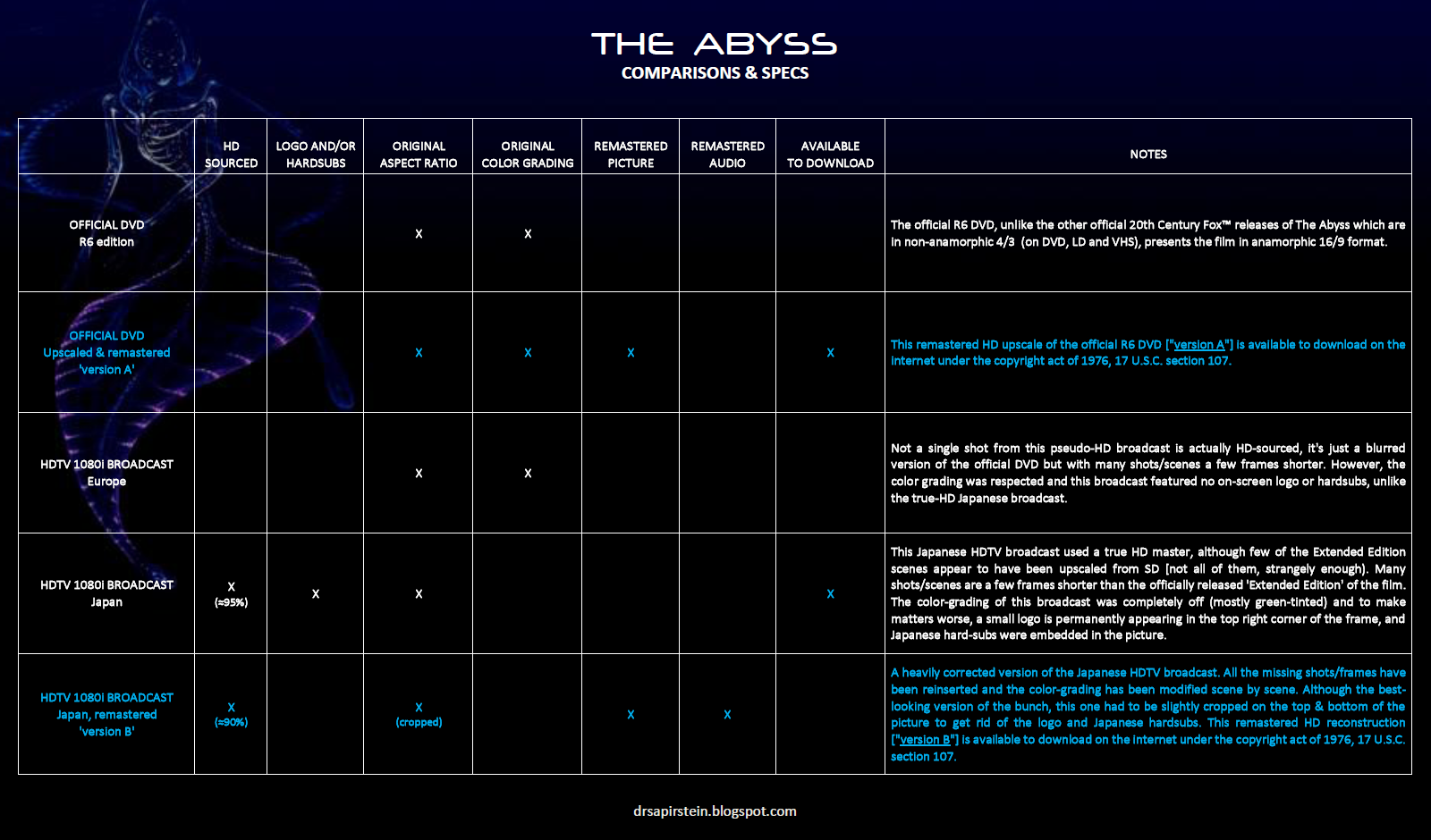 The Abyss - Special Edition (1989) BluRay Project *BD-50* x2
