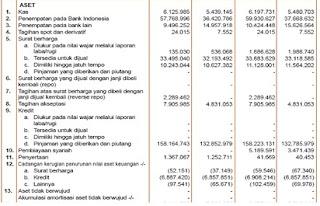 contoh laporan keuangan bank bni,bank syariah,laporan keuangan bank mandiri,danamon,mega,konvensional,mandiri download,