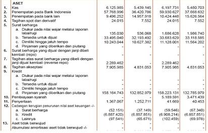Pengertian dan Komponen Laporan Keuangan Bank
