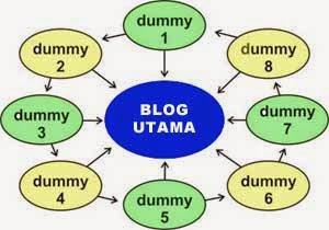 Contoh Blog Dummy