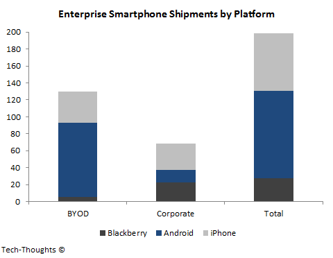 Enterprise Smartphone Shipments by Platform