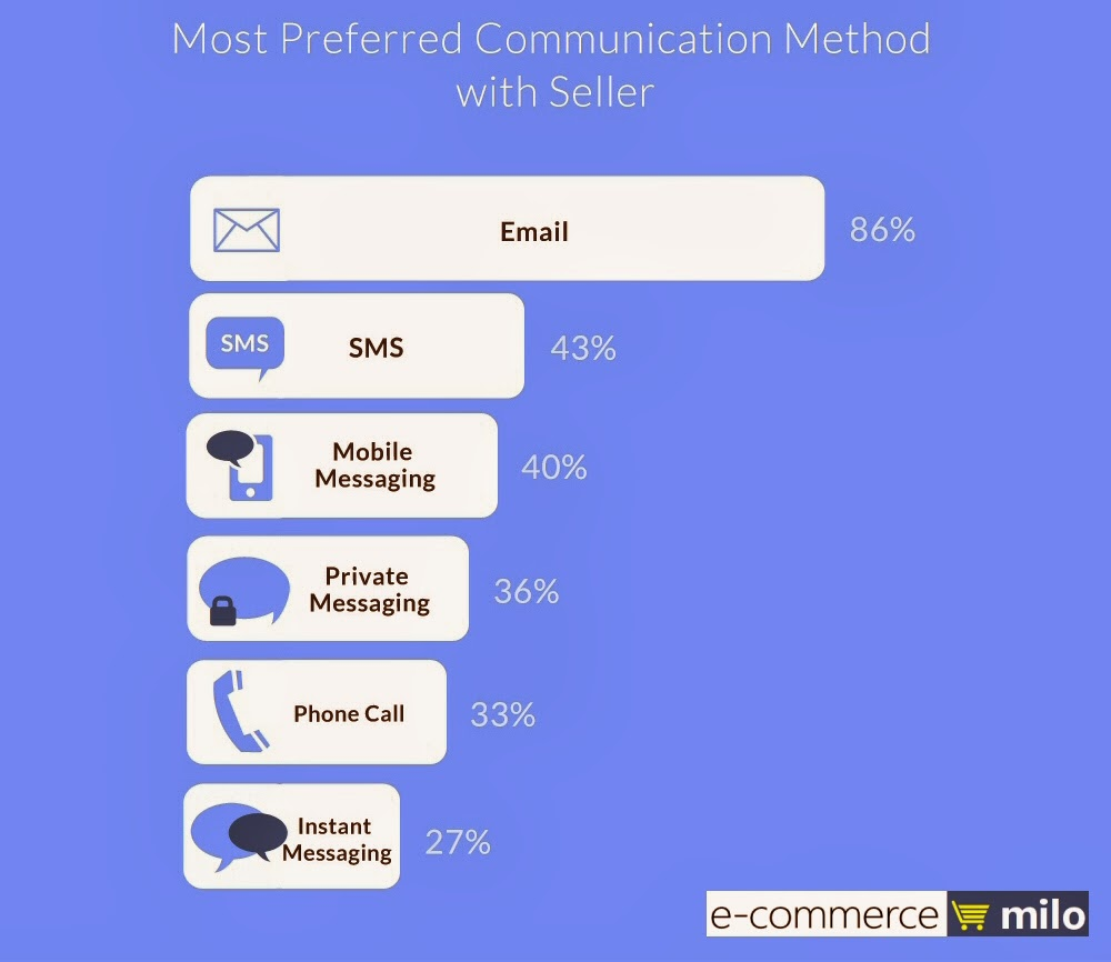 Most preferred communication method with online sellers