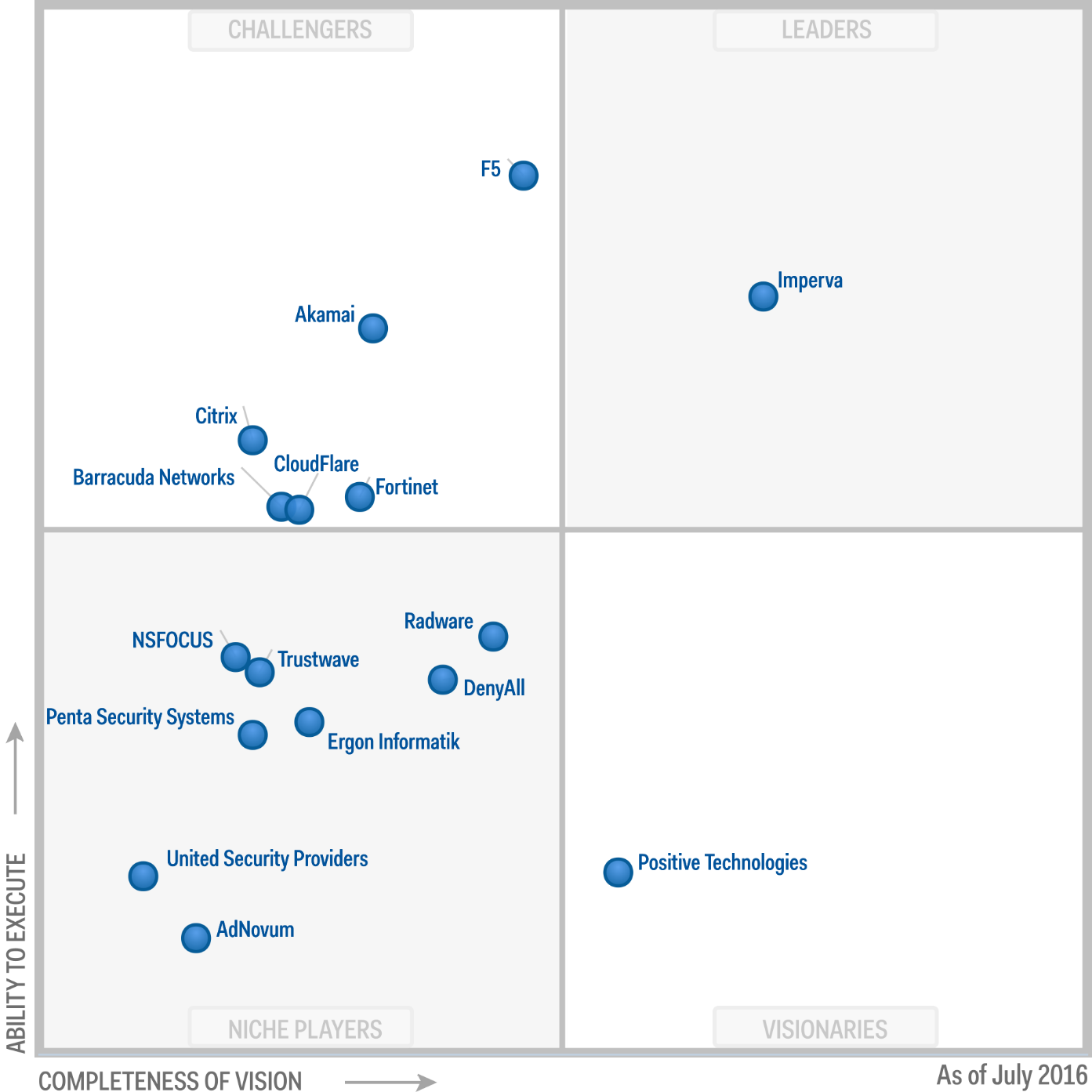 Security Imperva In Gartner S Magic Quadrant For Web
