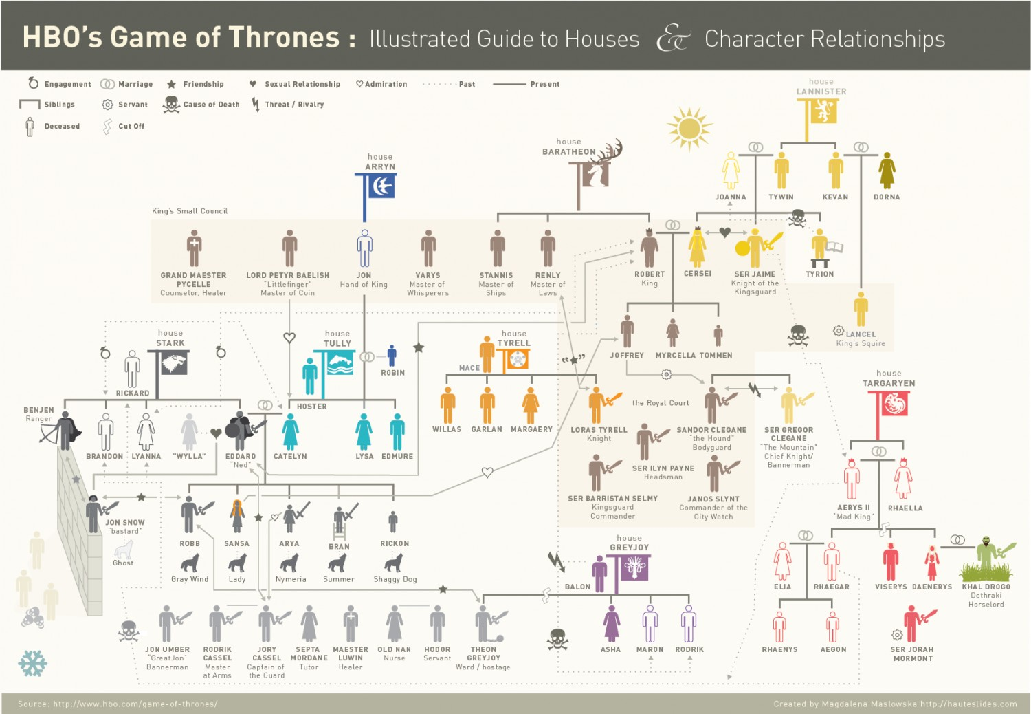 theKONGBLOG™: HBO's Game Of Thrones: Family Tree