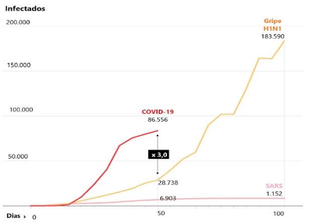 Covid-19 mata mais que H1N1, segundo estatísticas da OMS