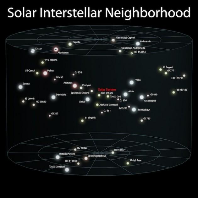 Comparativa tamaño Sistema Solar
