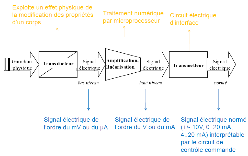 Schéma de principe d'un capteur industriel