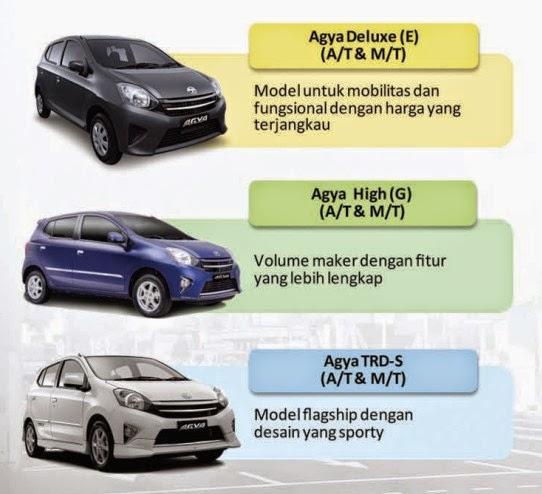 New Agya Trd Manual Grand Avanza Tipe G 2017 Spesifikasi Jpg 542 494 Toyota Lcgc Low Cost Green Learn More At 4 Bp Blogspot Com