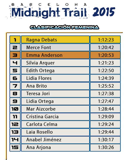 Clasificación Femenina - BARCELONA MIDNIGHT TRAIL 2015