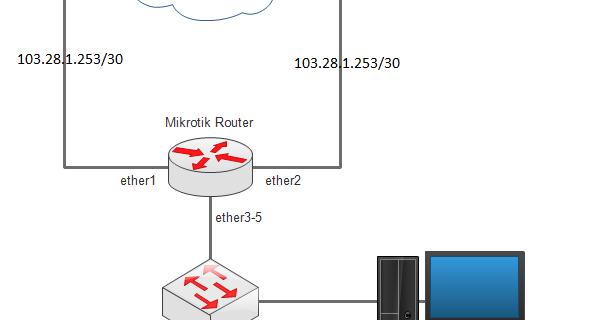 Phalla CCMT: 80  How to Setup Mikrotik Router as Failover on