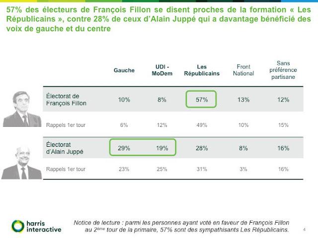 Fillon 1 - Juppé 0, Sarkozy out, what else ? - Page 11 8ac4492e-a506-11e1-9c19-97d633af5eb0-493x328