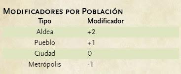 Tablas de Precios para Dungeons & Dragons - Modificador Población