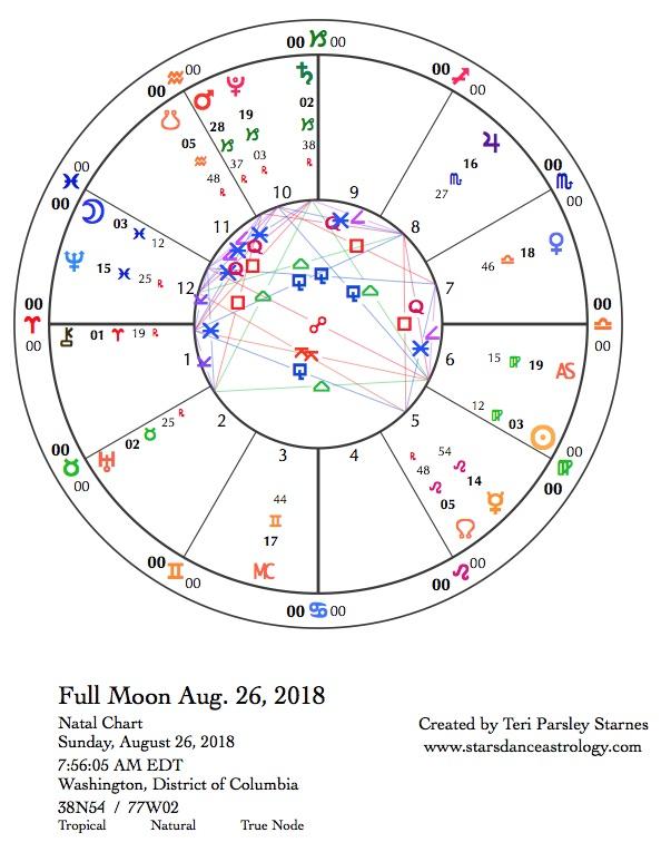 Last Sunday In August Felt More Like >> Starsdance Astrology Follow The Moon August 26 2018 September 1