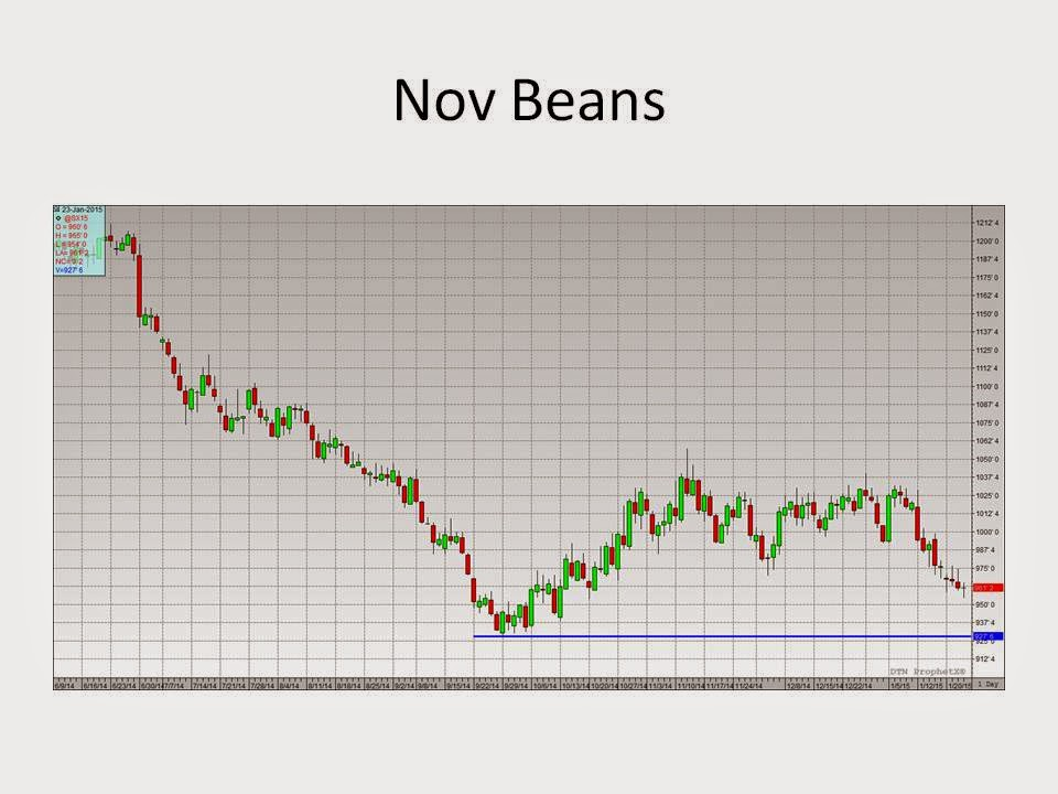 grain options strategies