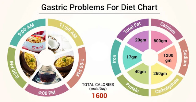 precautions for gastric problem and follow this diet chart