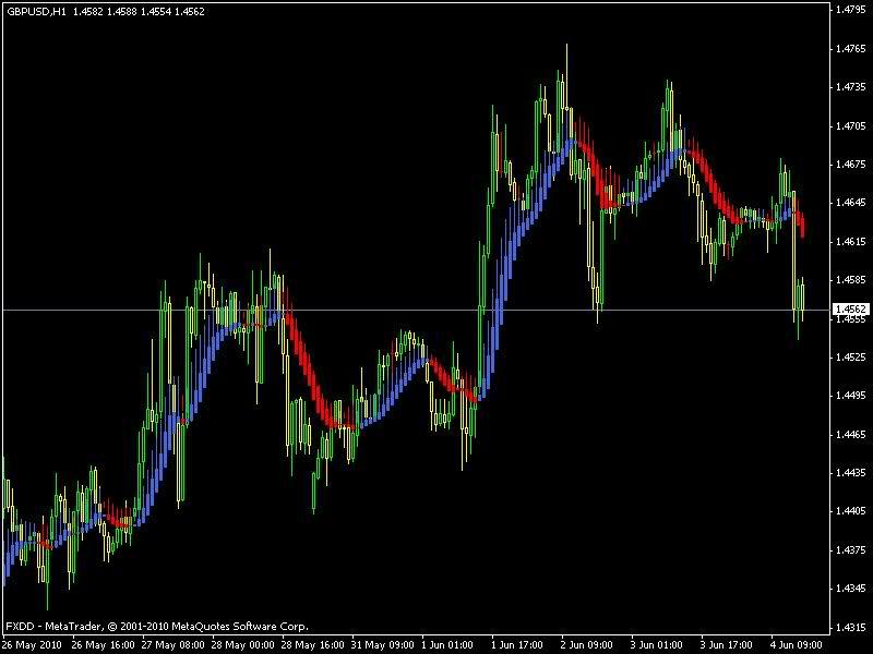 Sinyal perdagangan saham sen