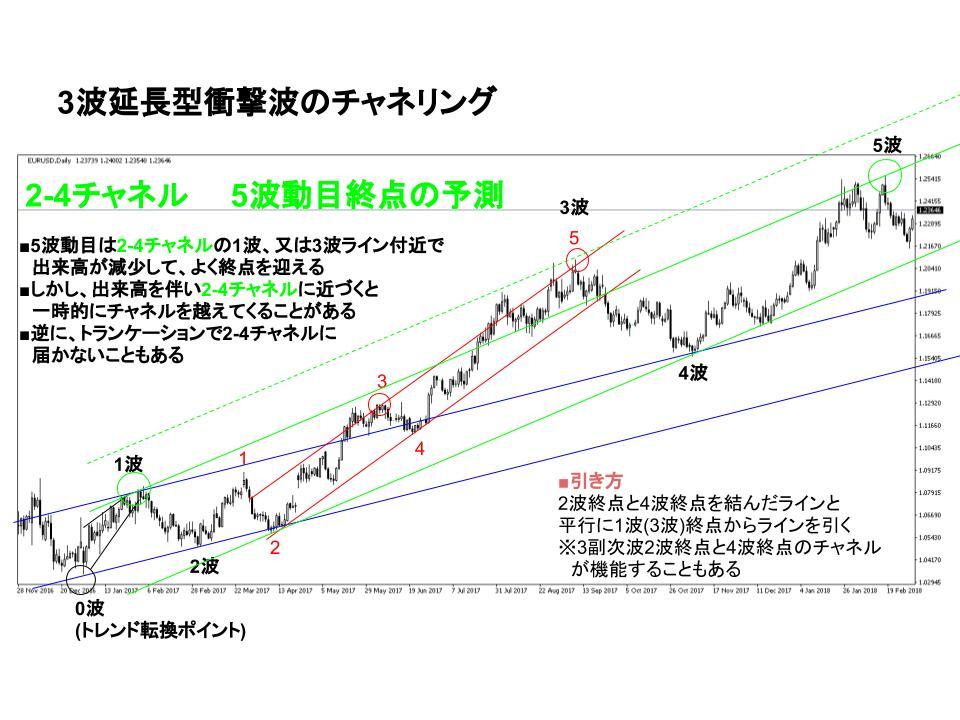 dollar_euro.chart 2-4channel