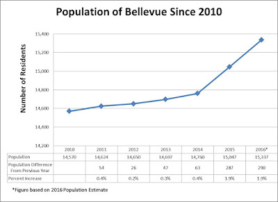 Bellevue Population Figures Since 2010