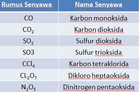 Rumus Kimia Senyawa