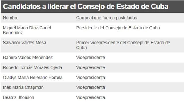 Cuba: cómo se elige al sucesor de Raúl Castro