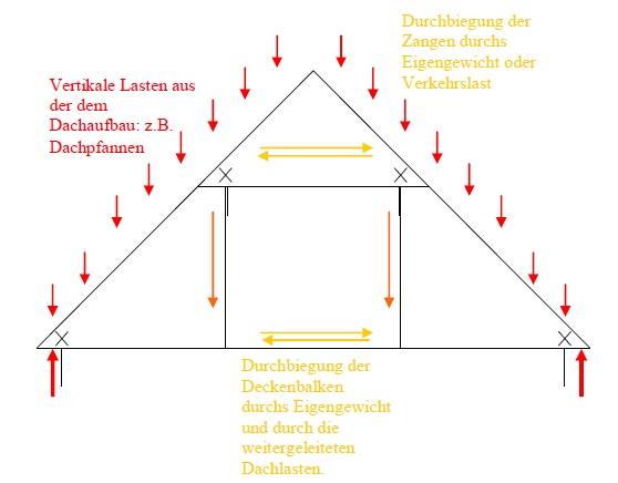Staatlich Geprufter Bautechniker Dachkonstruktion