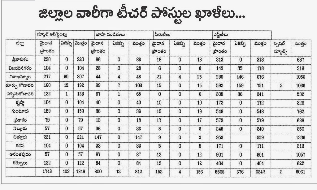 District wise teacher vacancies, SGT Posts in AP, PET, Language Pandit in Andhra
