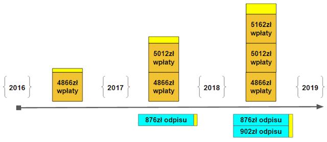 Schemat akumulacji kapitału i dochodów z kapitału na IKZE