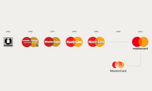 www.Tinuku.com Pentagram Rebranding Logo Baru Mastercard Lebih Digital Tapi Tetap Akrab