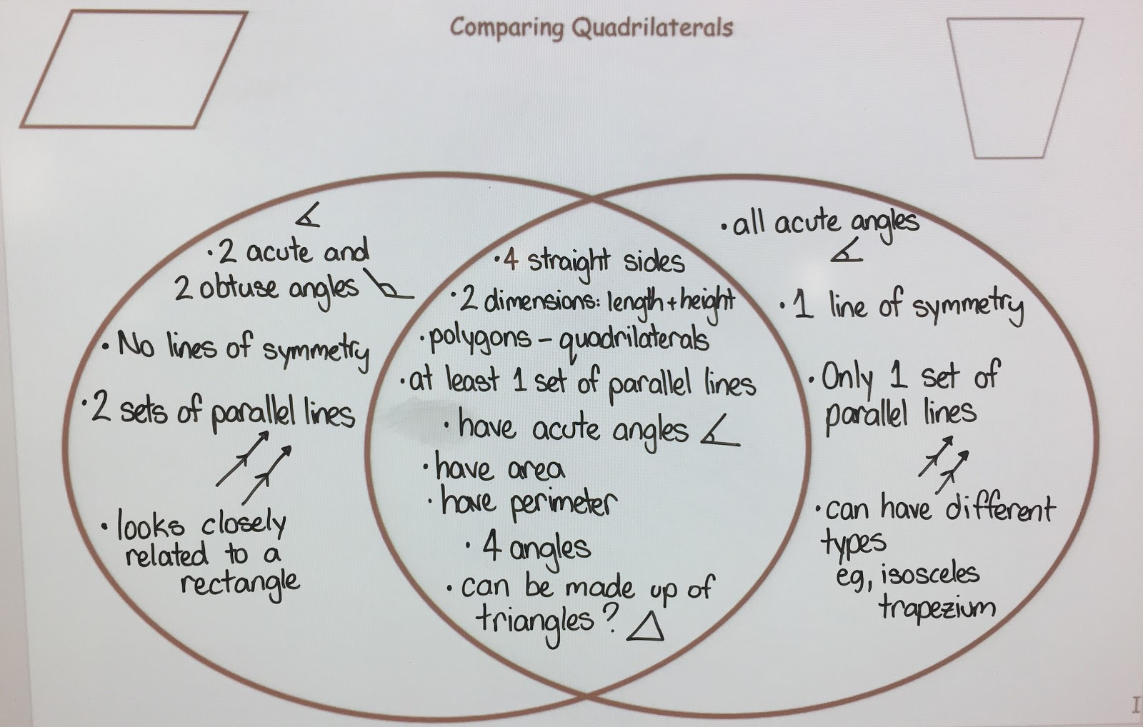 Enquiry based maths exploring the properties of quadrilaterals this was a useful learning strategy to help all of us see different properties we can think about when exploring polygons as children shared their ideas pooptronica Images