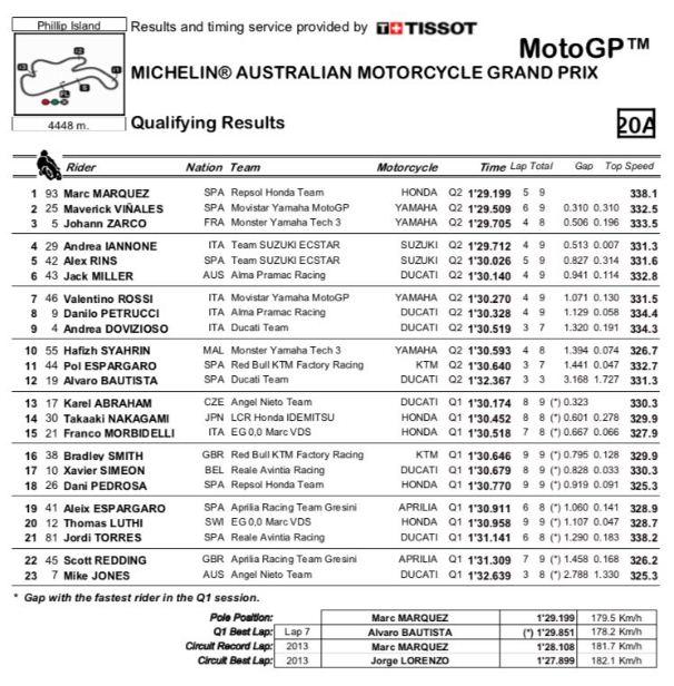 hasil kualifikasi motogp australia 2018