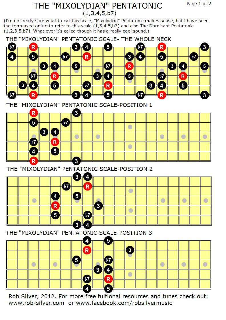 click here for a full list of all the free guitar resources on my blog  [ 792 x 1122 Pixel ]