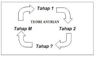 penjelasan teori antrian alat
