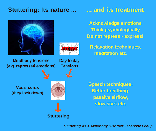 My current view of stuttering - and its treatment