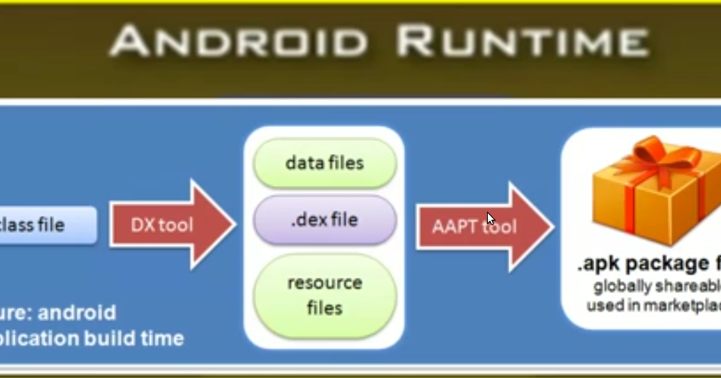 Android-Blogs: DALVIK VIRTUAL MACHINE