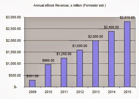 Estimating CPM Revenue,