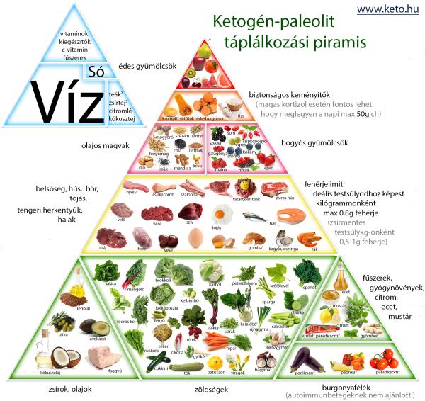Boszorkánykonyha: Ketogén-paleolit táplálkozási piramis