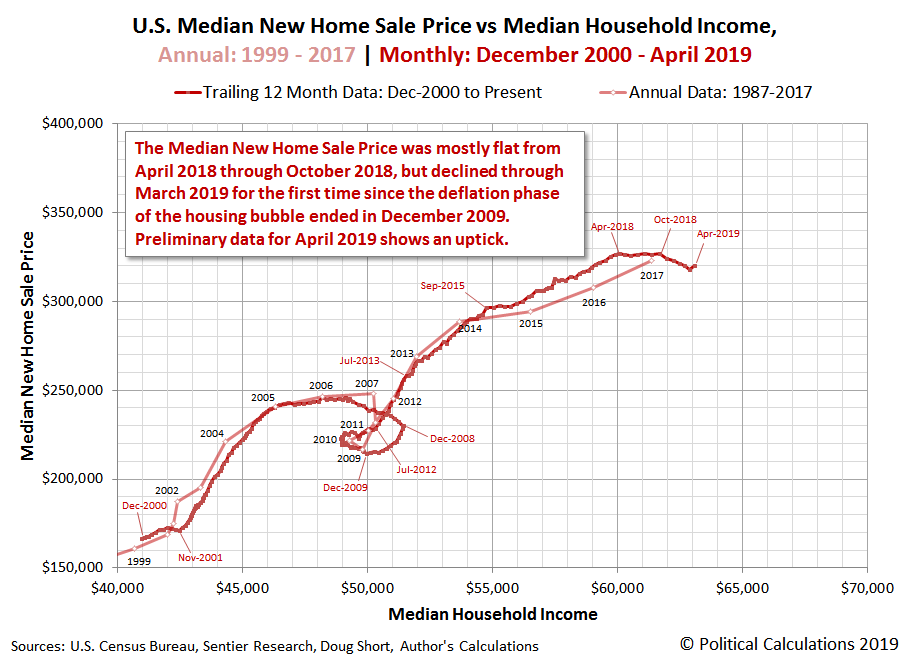 U.S. Median New Home Sale Price vs Median Household Income, Annual: 1999 to 2017 | Monthly: December 2000 to April 2019