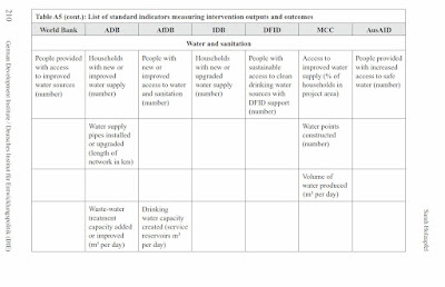 Table showing examples of international aid donor agencies' use of standard indicators