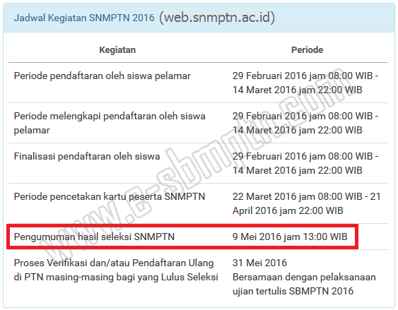 Daya Tampung Usu Daya Tampung Ugm 20162017 E Sbmptn Jadwal Terbaru Pengumuman Hasil Snmptn 20162017 Snmptnacid