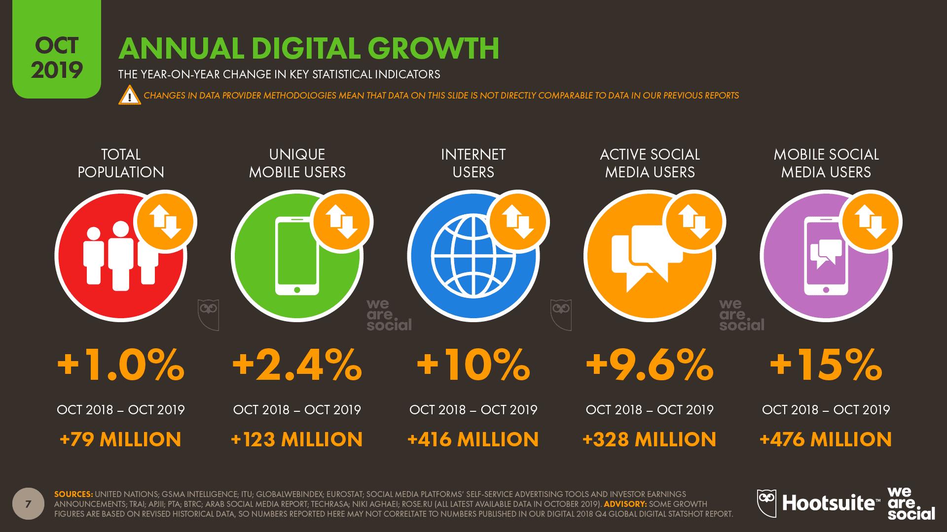 Digital 2019 Q4 Global Digital Statshot